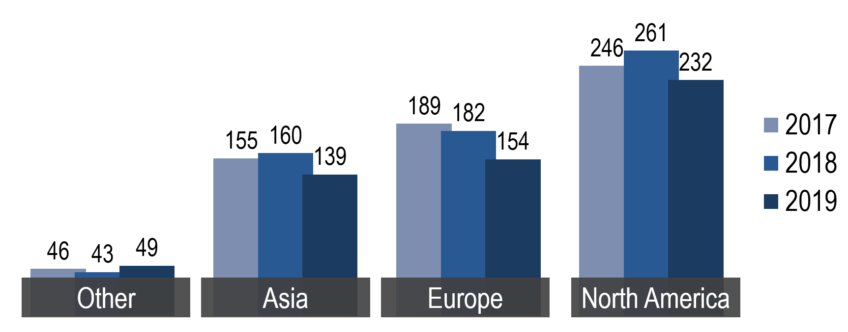 Bulge bracket bank conferences by country