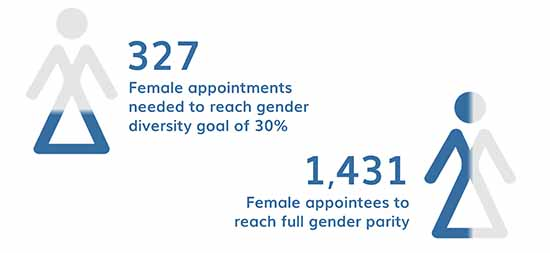 CGLytics number of women needed on boards