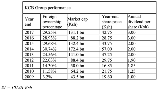 KCB Group financial performance