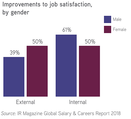 Improvements to job satisfaction, by gender