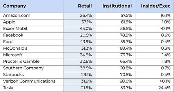 Retail ownership graph