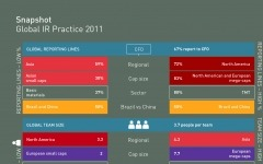 Global IR Practice Report 2011